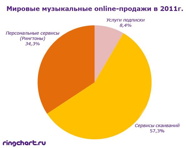 Мировые музыкальные online-продажи 2011